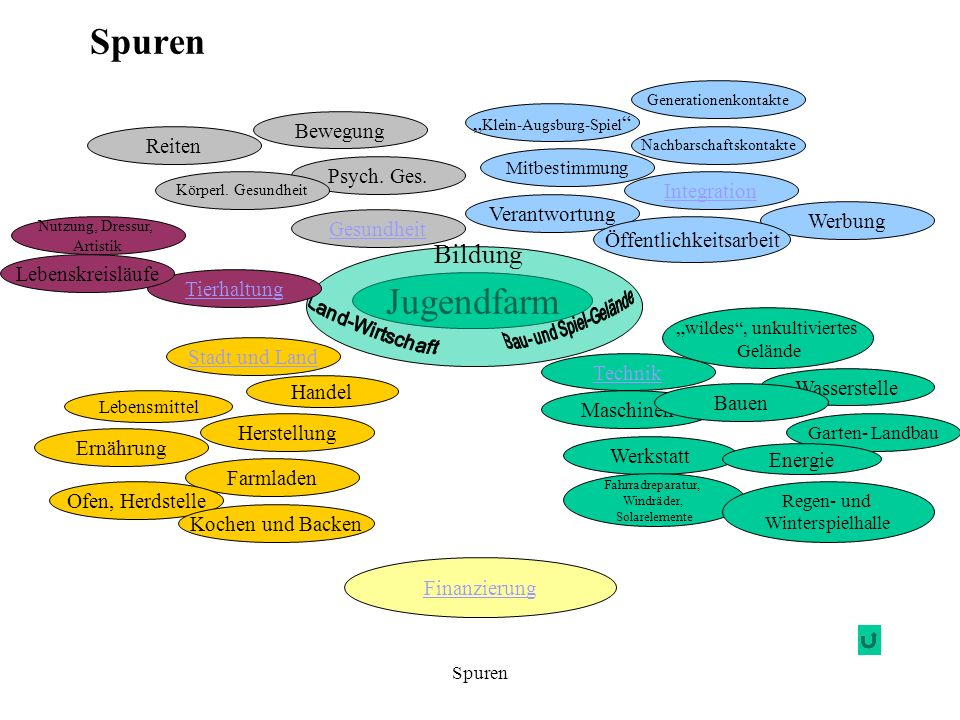 """Spuren Jugendfarm Bildung """"Klein-Augsburg-Spiel Bewegung Reiten"""