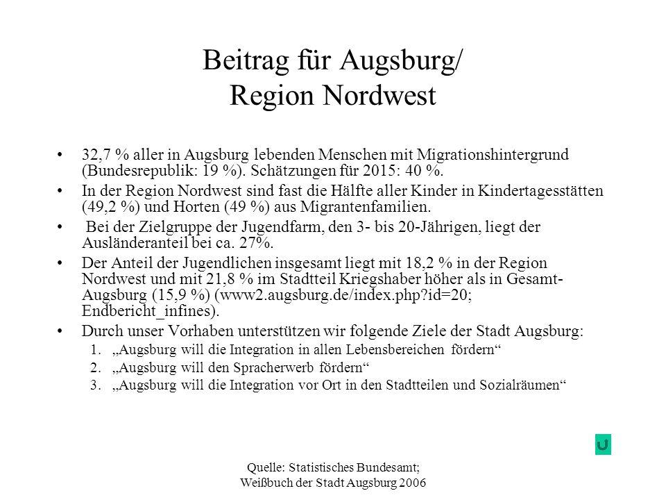 Beitrag für Augsburg/ Region Nordwest