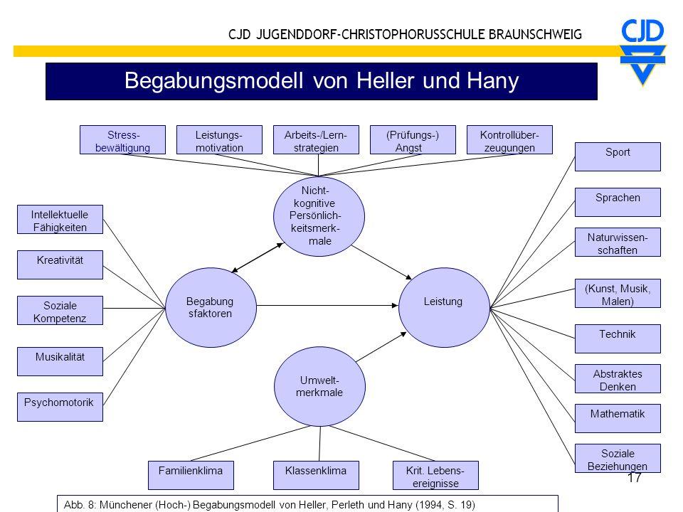 Begabungsmodell von Heller und Hany