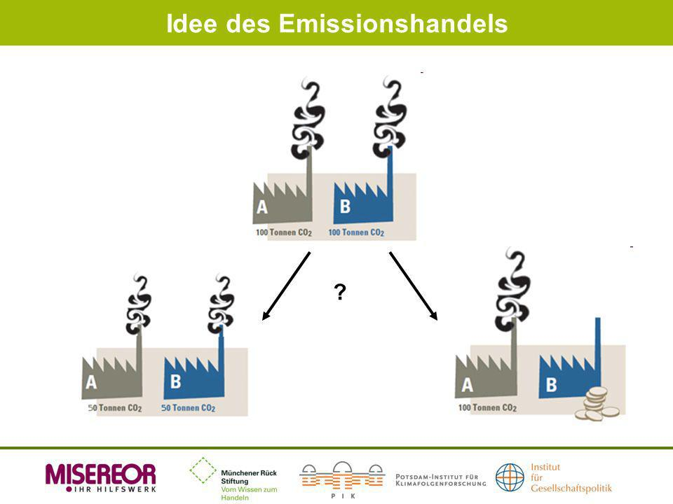 Idee des Emissionshandels