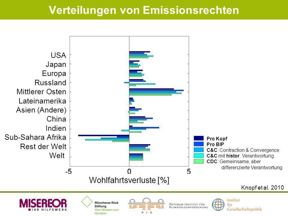 Verteilungen von Emissionsrechten