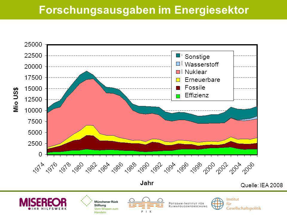 Forschungsausgaben im Energiesektor