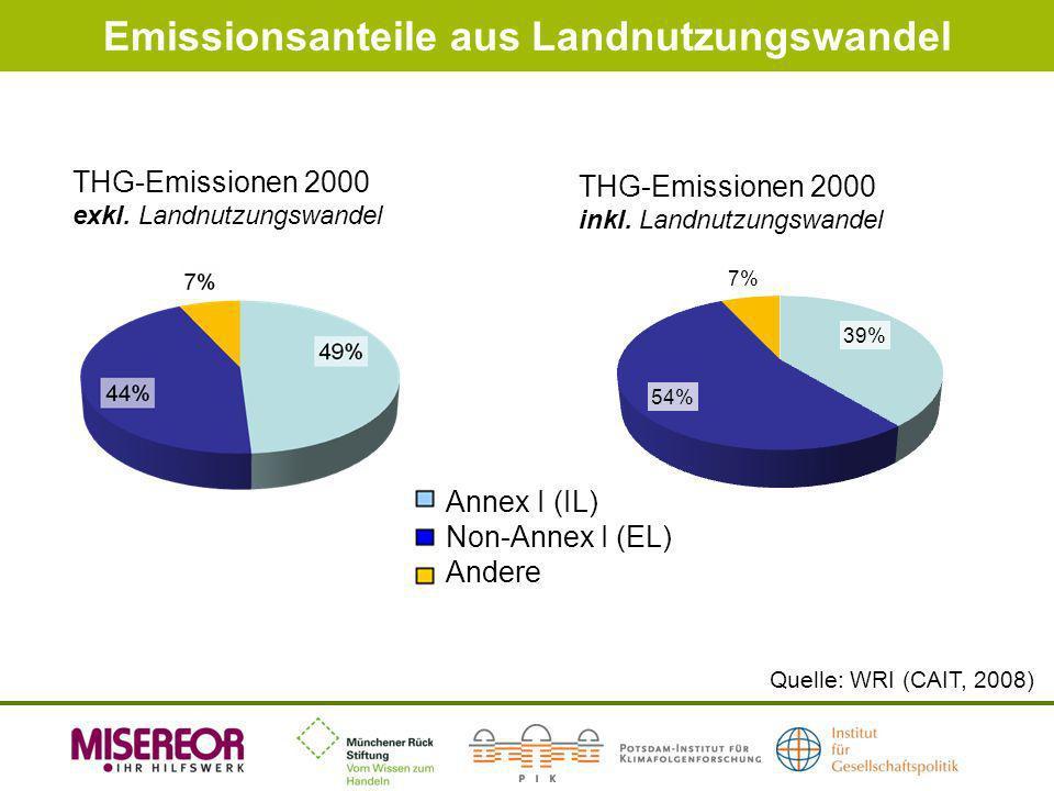 Emissionsanteile aus Landnutzungswandel