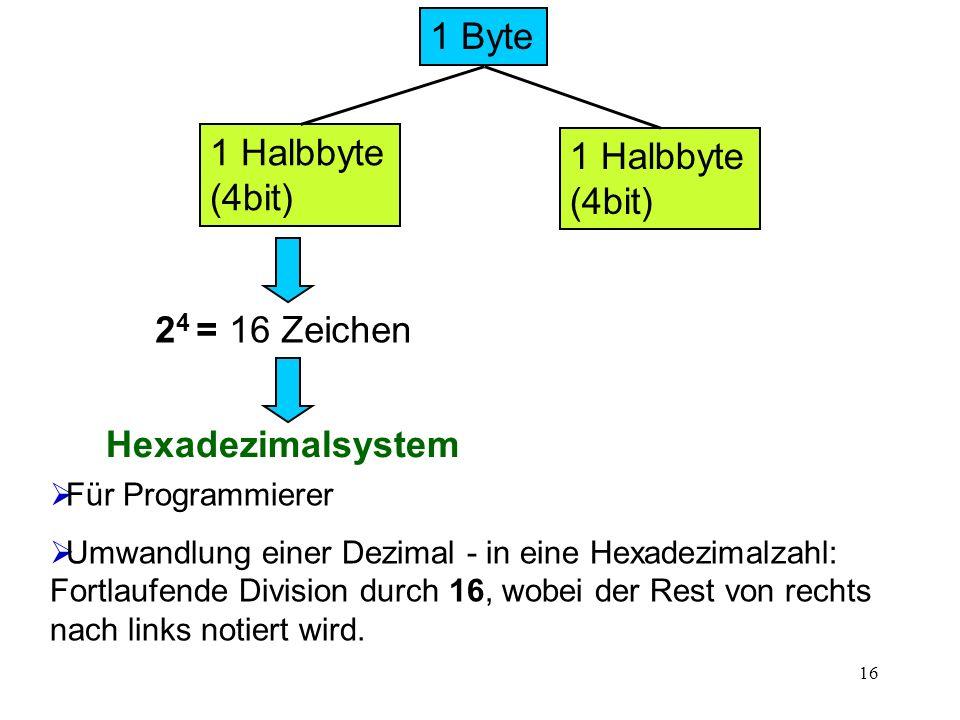 1 Byte 1 Halbbyte (4bit) 24 = 16 Zeichen Hexadezimalsystem
