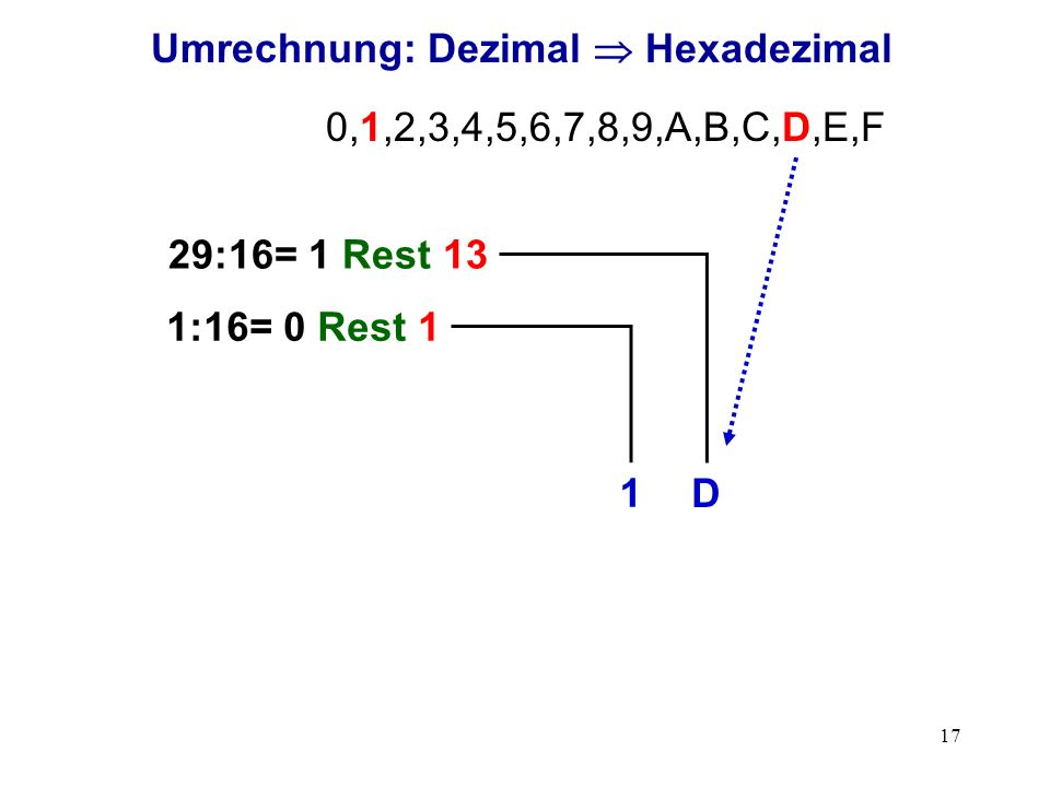 Umrechnung: Dezimal  Hexadezimal