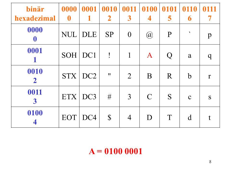 binär hexadezimal 0000 0. 0001 1. 0010 2. 0011 3. 0100 4. 0101 5. 0110 6. 0111 7. NUL. DLE.