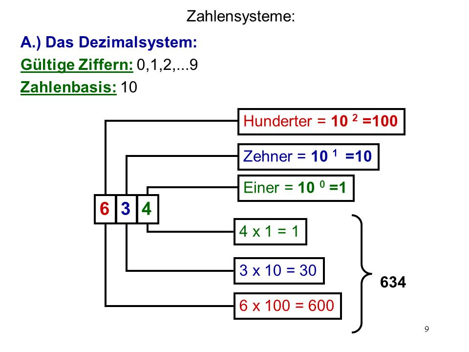 6 3 4 Zahlensysteme: A.) Das Dezimalsystem: