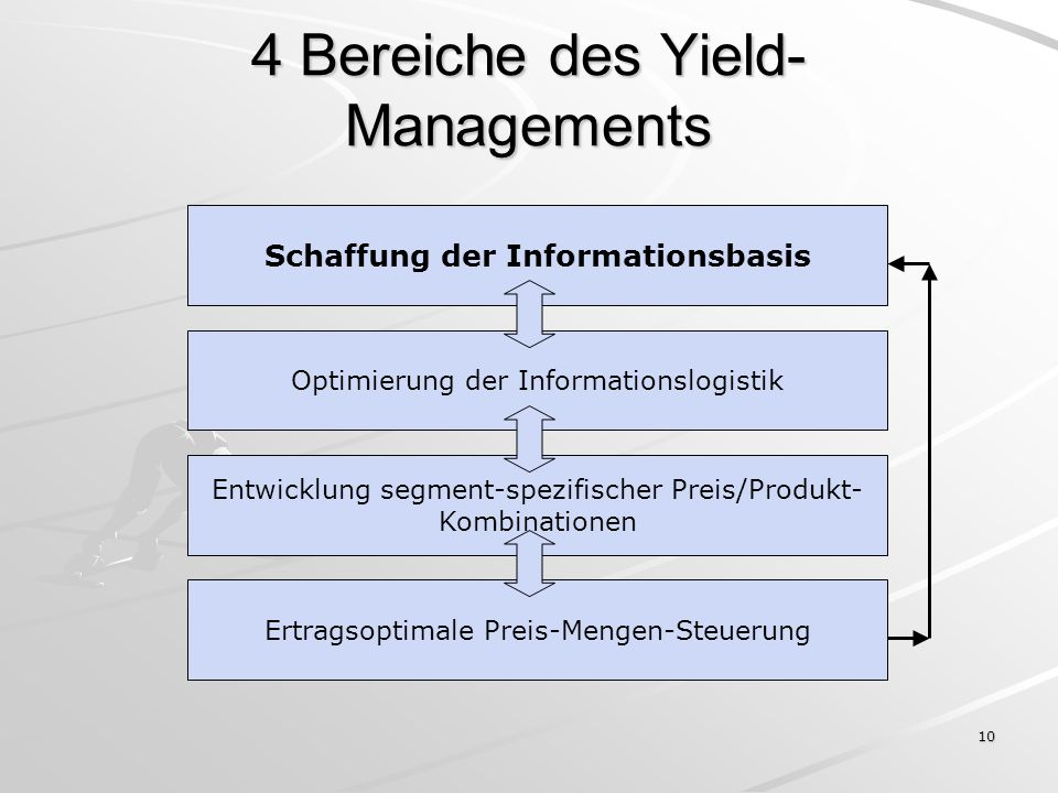 4 Bereiche des Yield-Managements