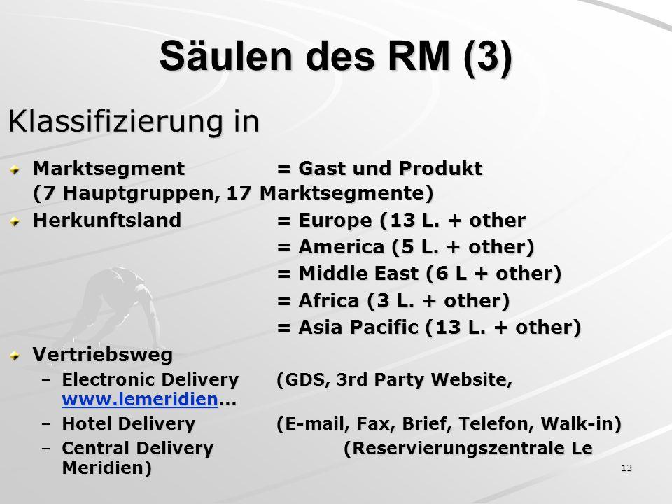 Säulen des RM (3) Klassifizierung in
