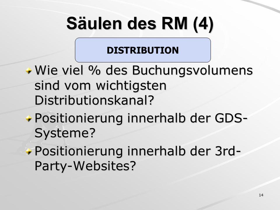 Säulen des RM (4) DISTRIBUTION. Wie viel % des Buchungsvolumens sind vom wichtigsten Distributionskanal
