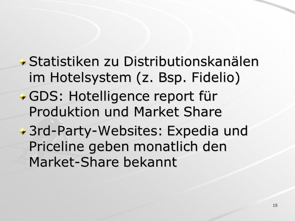 Statistiken zu Distributionskanälen im Hotelsystem (z. Bsp. Fidelio)