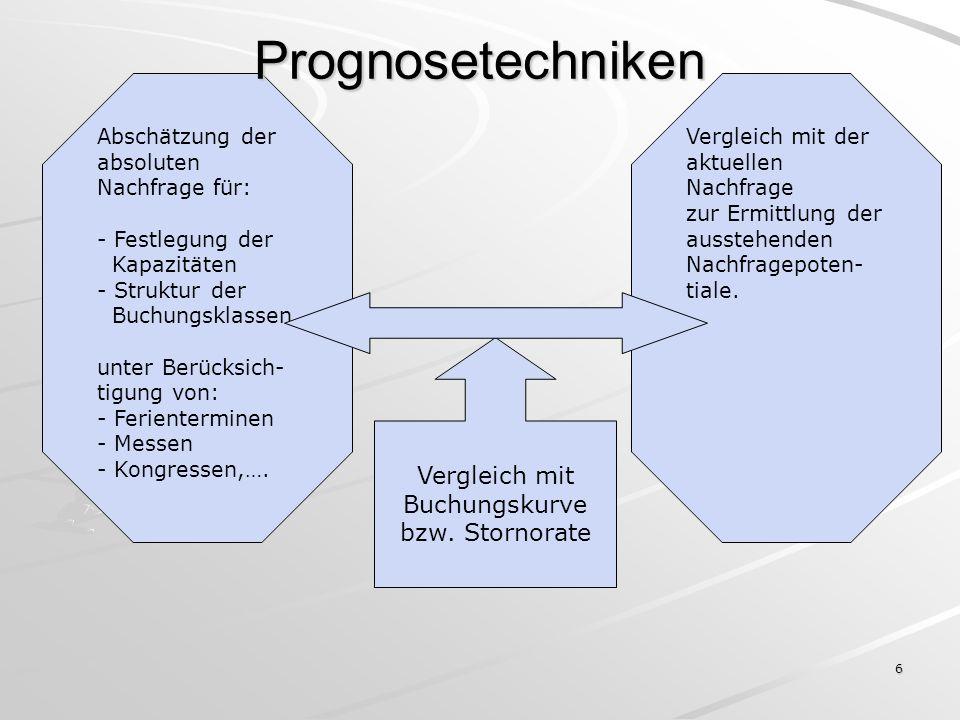Vergleich mit Buchungskurve bzw. Stornorate