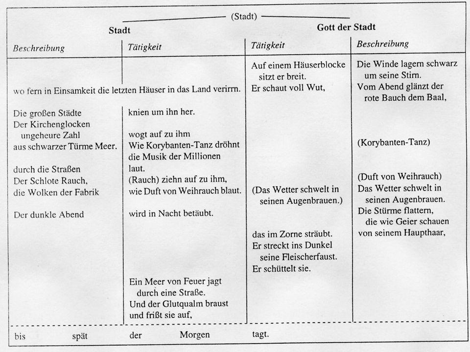 Gerg Heym: Gott der Stadt