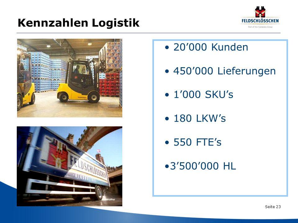 Kennzahlen Logistik 20'000 Kunden 450'000 Lieferungen 1'000 SKU's