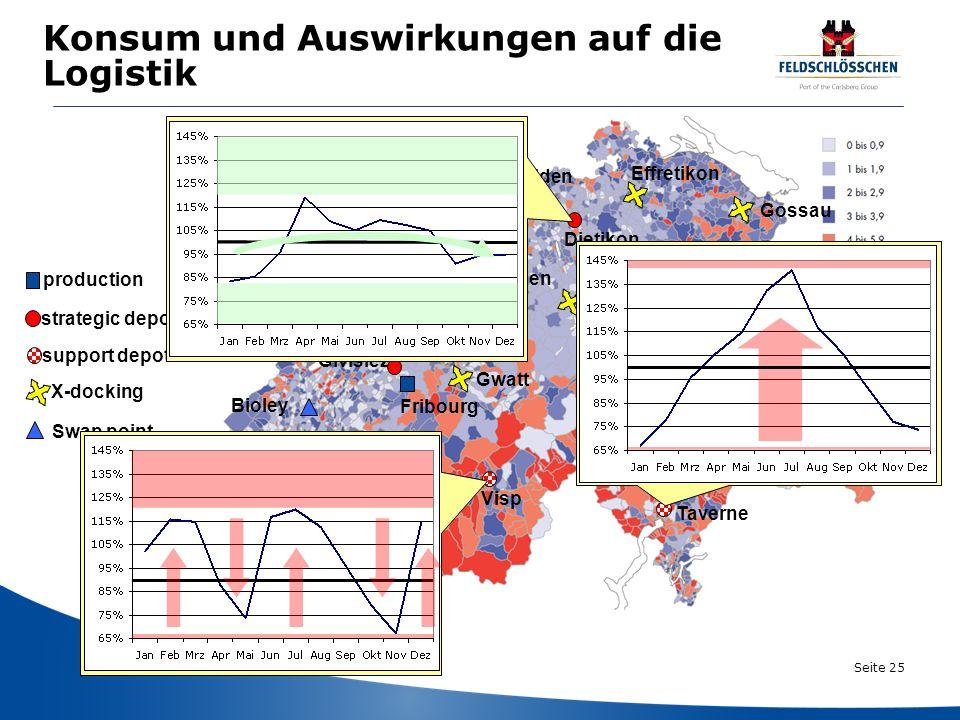 Konsum und Auswirkungen auf die Logistik