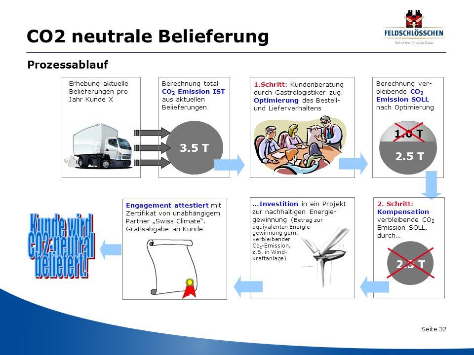 CO2 neutrale Belieferung