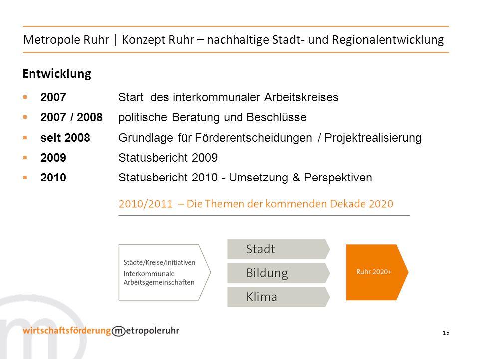Metropole Ruhr | Konzept Ruhr – nachhaltige Stadt- und Regionalentwicklung