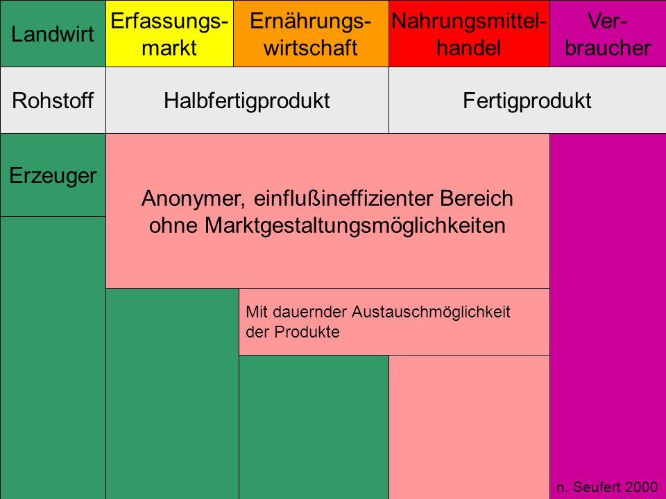 Anonymer, einflußineffizienter Bereich