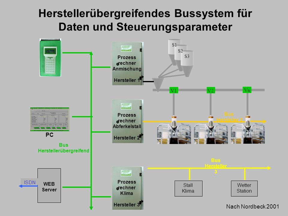 Herstellerübergreifendes Bussystem für Daten und Steuerungsparameter