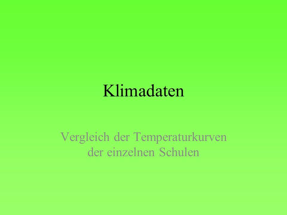 Vergleich der Temperaturkurven der einzelnen Schulen