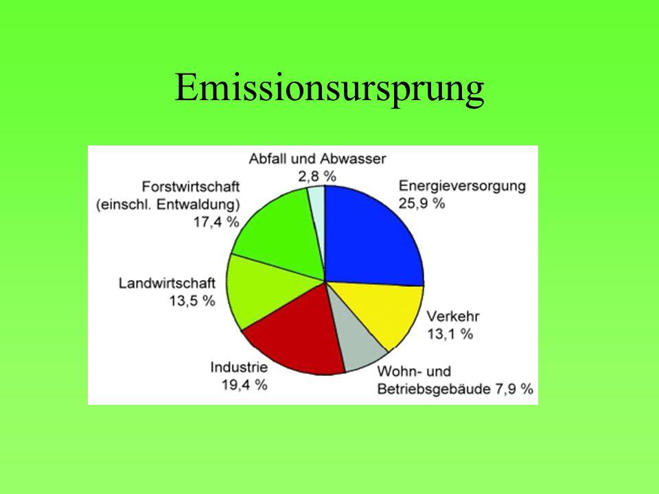 Emissionsursprung