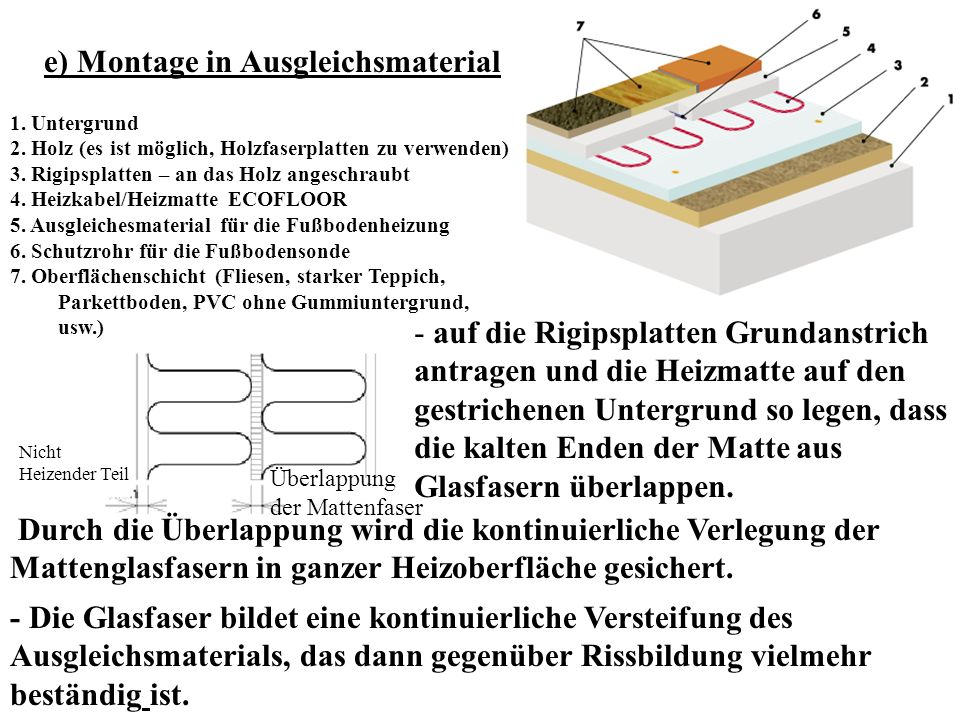 e) Montage in Ausgleichsmaterial