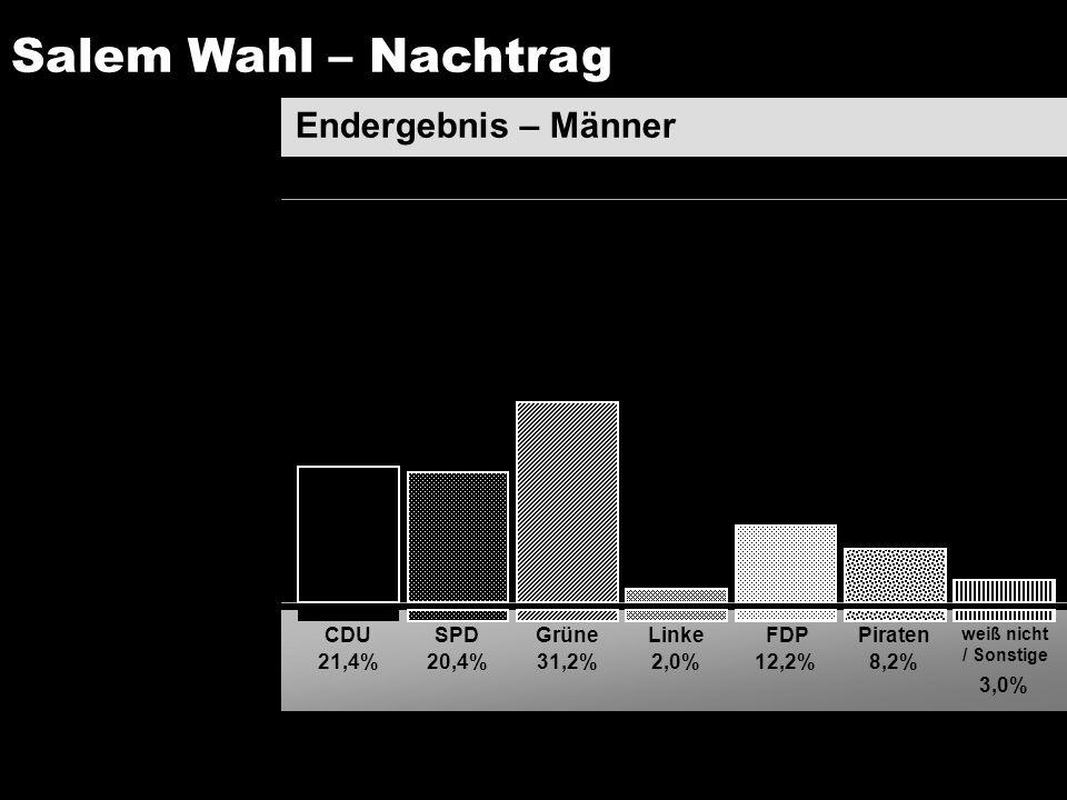 Salem Wahl – Nachtrag Endergebnis – Männer CDU SPD Grüne Linke FDP