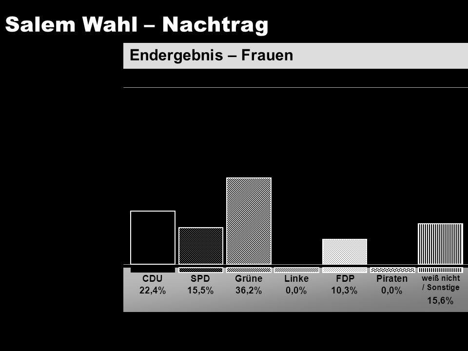 Salem Wahl – Nachtrag Endergebnis – Frauen CDU SPD Grüne Linke FDP