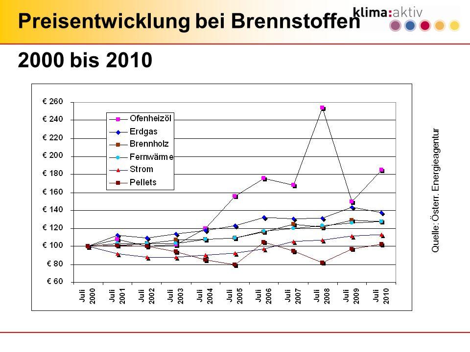 Preisentwicklung bei Brennstoffen 2000 bis 2010