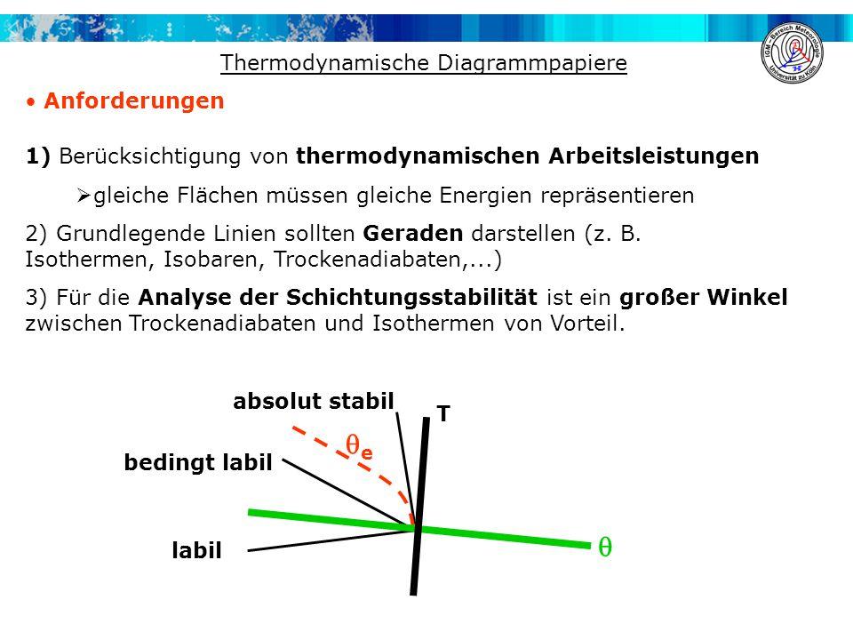 Thermodynamische Diagrammpapiere