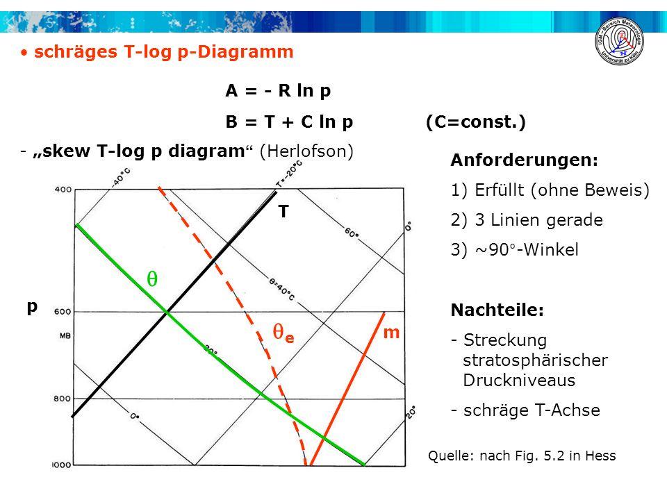  e schräges T-log p-Diagramm A = - R ln p B = T + C ln p (C=const.)
