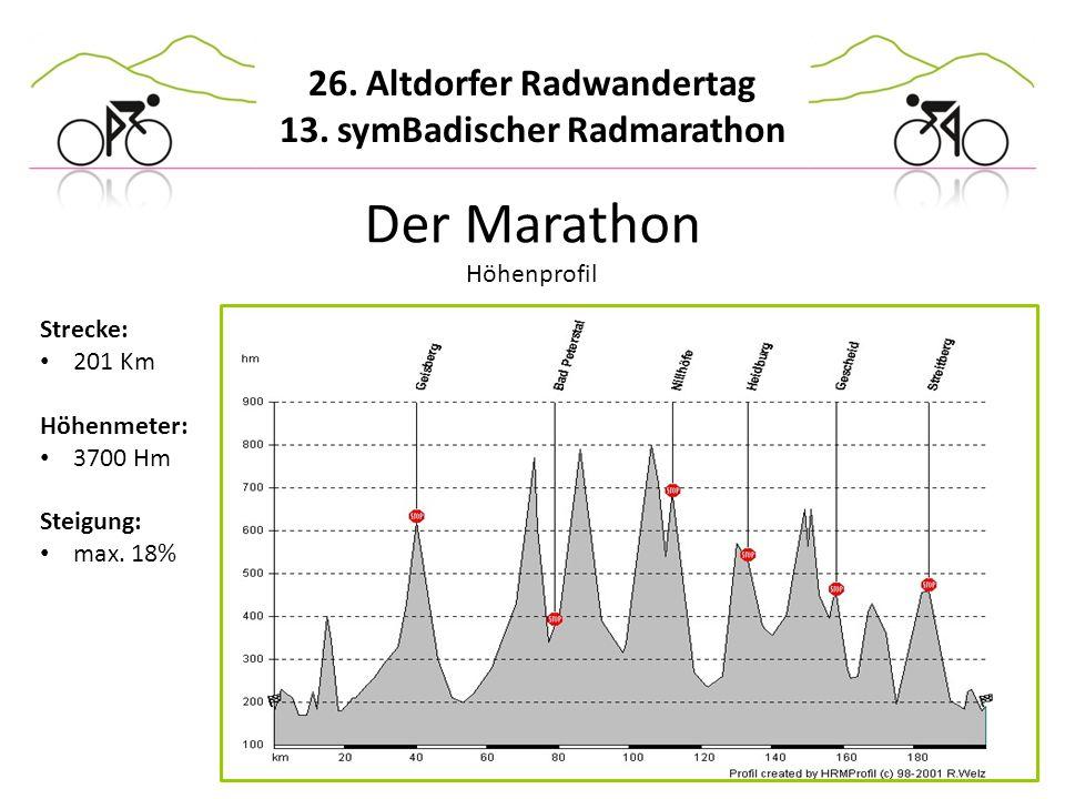 Der Marathon Höhenprofil