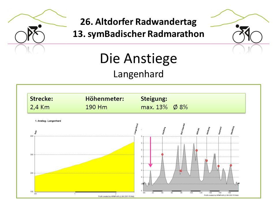 Die Anstiege Langenhard Strecke: Höhenmeter: Steigung: