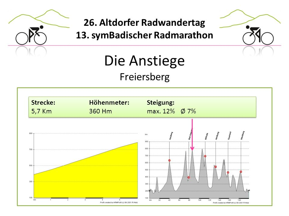 Die Anstiege Freiersberg Strecke: Höhenmeter: Steigung: