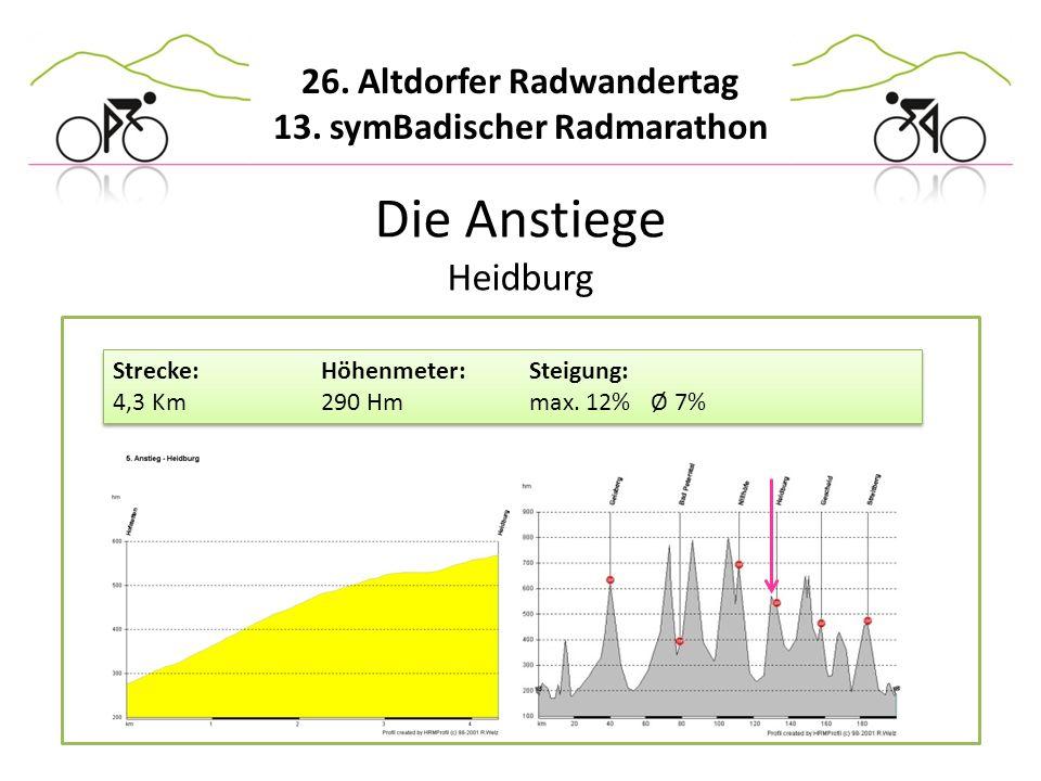 Die Anstiege Heidburg Strecke: Höhenmeter: Steigung: