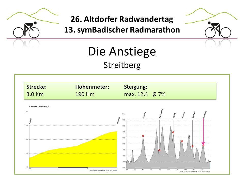 Die Anstiege Streitberg Strecke: Höhenmeter: Steigung: