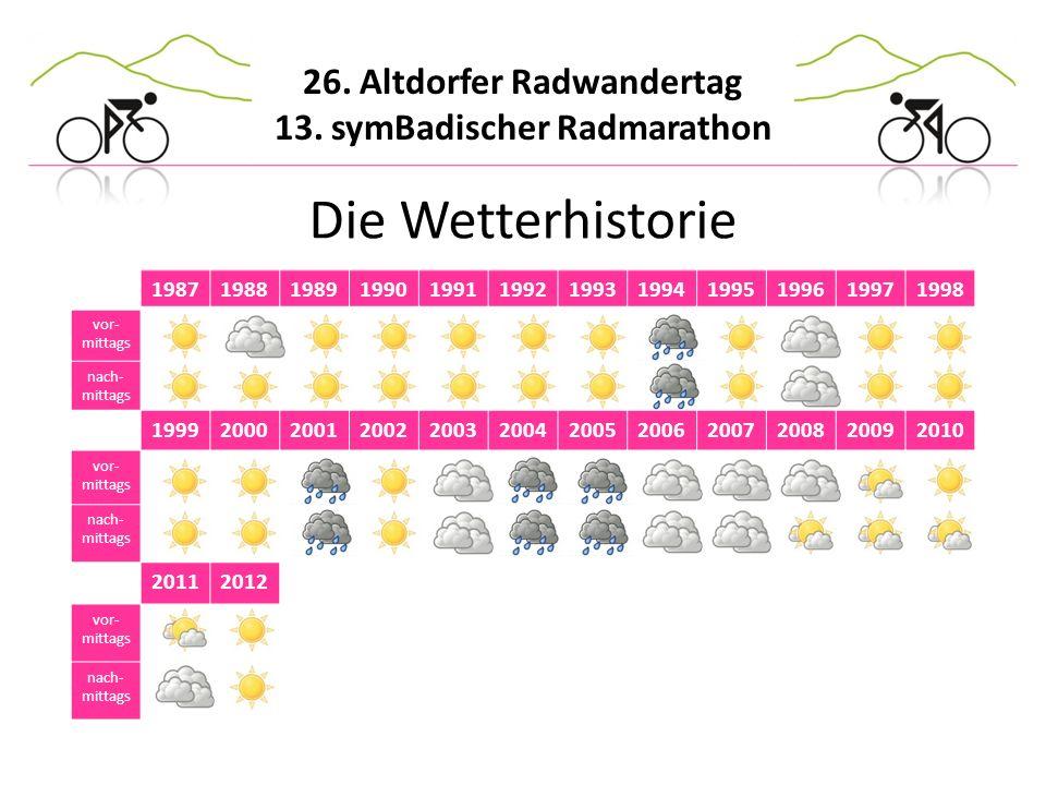 Die Wetterhistorie 1987. 1988. 1989. 1990. 1991. 1992. 1993. 1994. 1995. 1996. 1997. 1998.