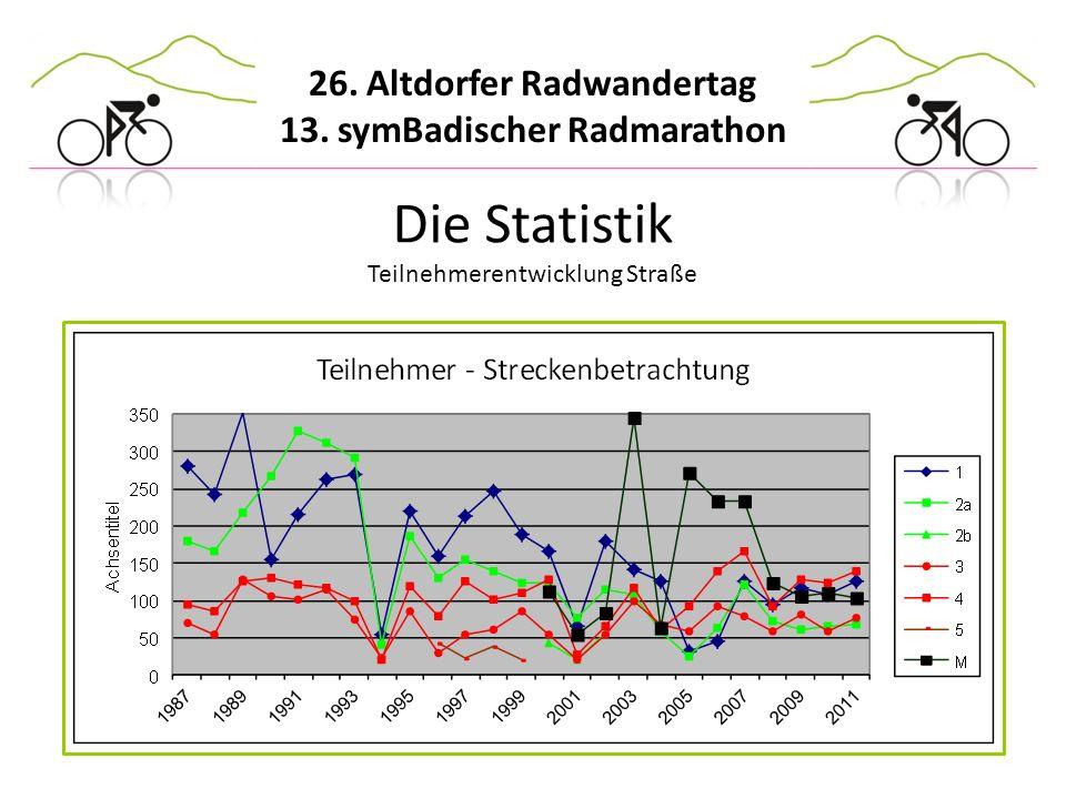 Die Statistik Teilnehmerentwicklung Straße