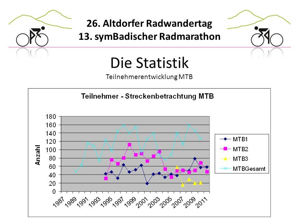 Die Statistik Teilnehmerentwicklung MTB