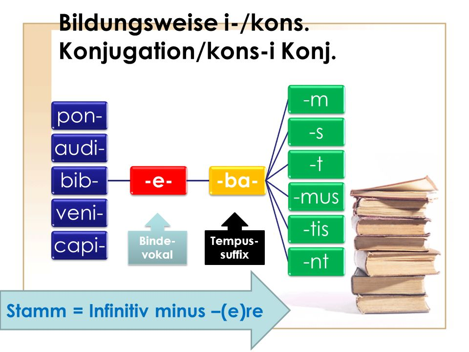 Bildungsweise i-/kons. Konjugation/kons-i Konj.