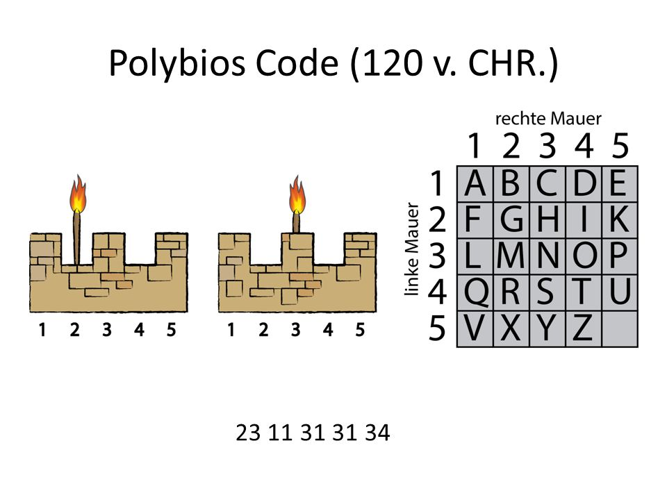 Polybios Code (120 v. CHR.) 23 11 31 31 34