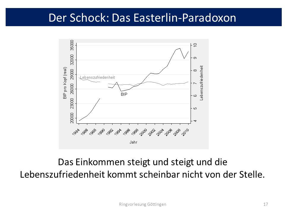 Der Schock: Das Easterlin-Paradoxon