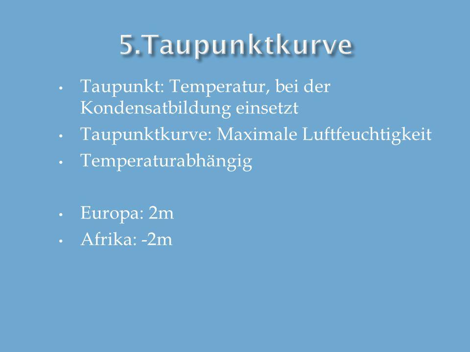 5.TaupunktkurveTaupunkt: Temperatur, bei der Kondensatbildung einsetzt. Taupunktkurve: Maximale Luftfeuchtigkeit.