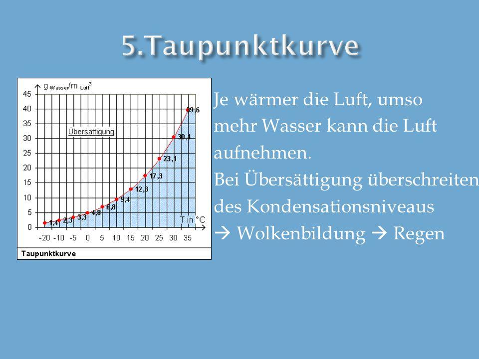 5.Taupunktkurve