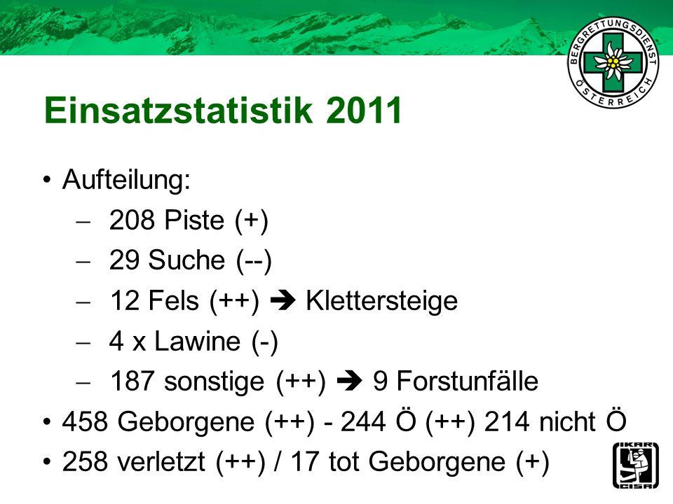 Einsatzstatistik 2011 Aufteilung: 208 Piste (+) 29 Suche (--)