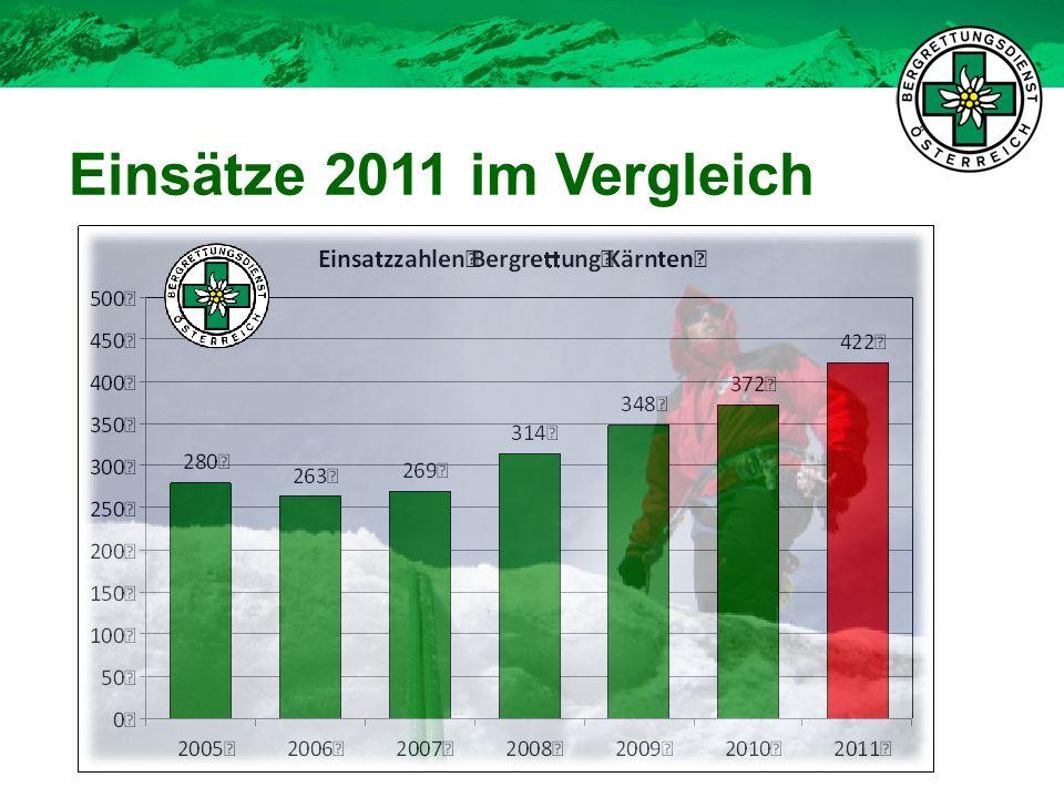Einsätze 2011 im Vergleich 9