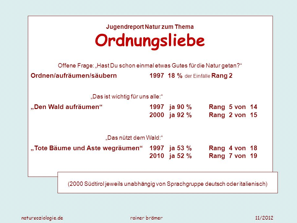 Jugendreport Natur zum Thema