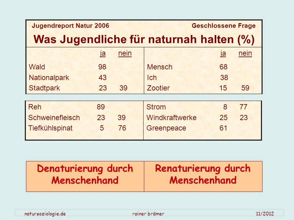 Was Jugendliche für naturnah halten (%)