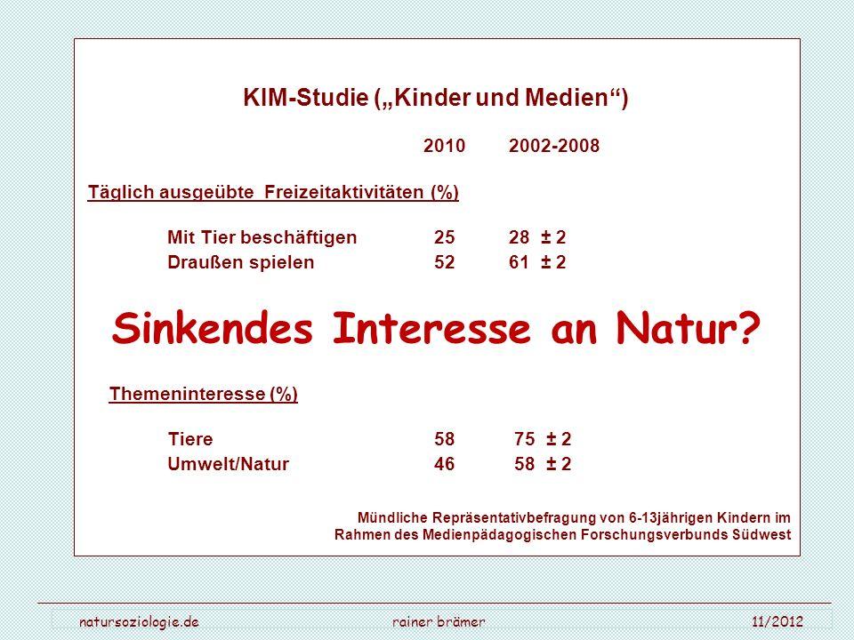 """KIM-Studie (""""Kinder und Medien ) Sinkendes Interesse an Natur"""