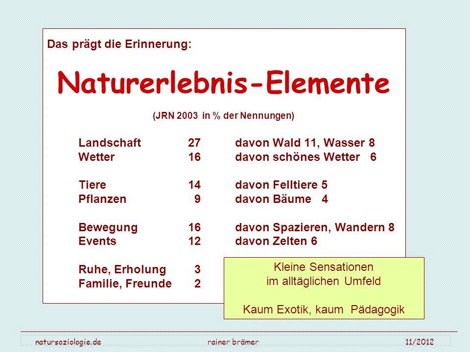 Naturerlebnis-Elemente (JRN 2003 in % der Nennungen)